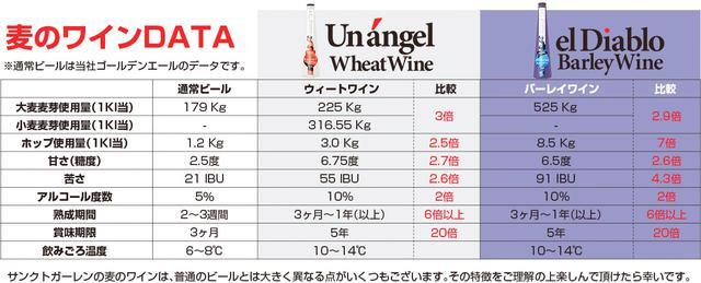 画像1: 通常の約2.5倍~7倍のホップを使用。アルコール度数10%の長期熟成ビール