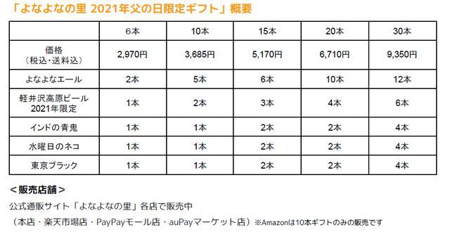 画像2: 2021年限定「軽井沢高原ビール セッションIPA」も入ったセットが好評販売中!ヤッホーブルーイングの「父の日限定ギフト」