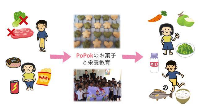 画像: Nom PoPok – お菓子と栄養教育で栄養改善@カンボジア