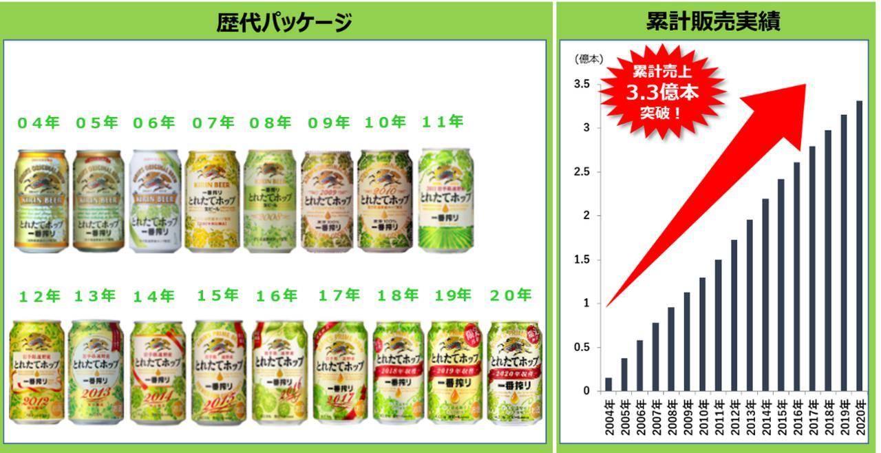 画像: 2004年の発売以降今年で18年目を迎え、累計販売実績は3.3億本を突破した「一番搾り とれたてホップ生ビール」