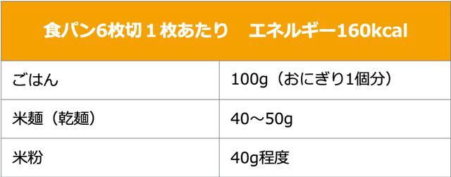 画像1: 日本食品標準成分表 2015年版(七訂)「同 追補2018年」より算出
