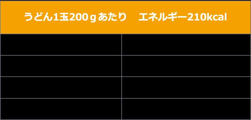 画像2: 日本食品標準成分表 2015年版(七訂)「同 追補2018年」より算出