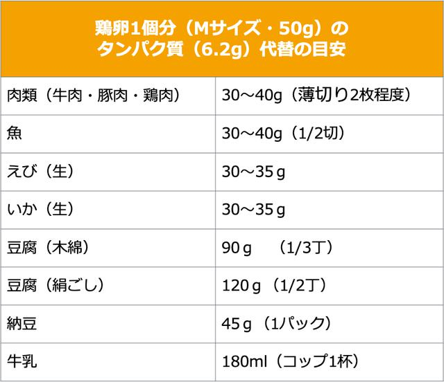 画像: 日本食品標準成分表2015年版(七訂)「同 追補2018年」より算出