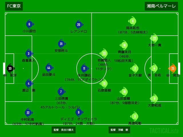 画像: ■2020年8月23日 J1リーグ第12節(@味スタ:観衆4,599人) FC東京 3-0 湘南 得点:(東)永井謙佑、ディエゴ・オリヴェイラ、原大智