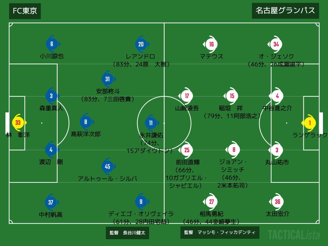 画像: ■2020年9月2日 YBCルヴァンカップ準々決勝(@味スタ:観衆3,558人) FC東京3-0 名古屋 得点:(東)安部柊斗2、アダイウトン