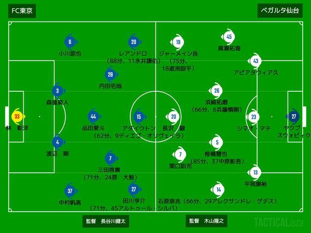 画像: ■2020年9月20日 J1リーグ第17節(@味スタ:観衆4,981人) FC東京 1-0 仙台 得点:(東)三田啓貴
