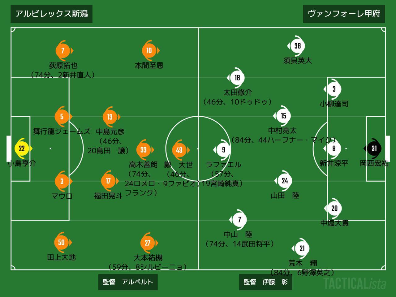 画像: ■2020年9月26日 J2リーグ第22節(@デンカS:観衆7,777人) 新潟 1-1 甲府 得点:(新)オウンゴール (甲)ドゥドゥ