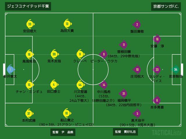 画像: ■2020年9月30日 J2リーグ第23節(@フクアリ:観衆1,768人) 千葉 0-0 京都