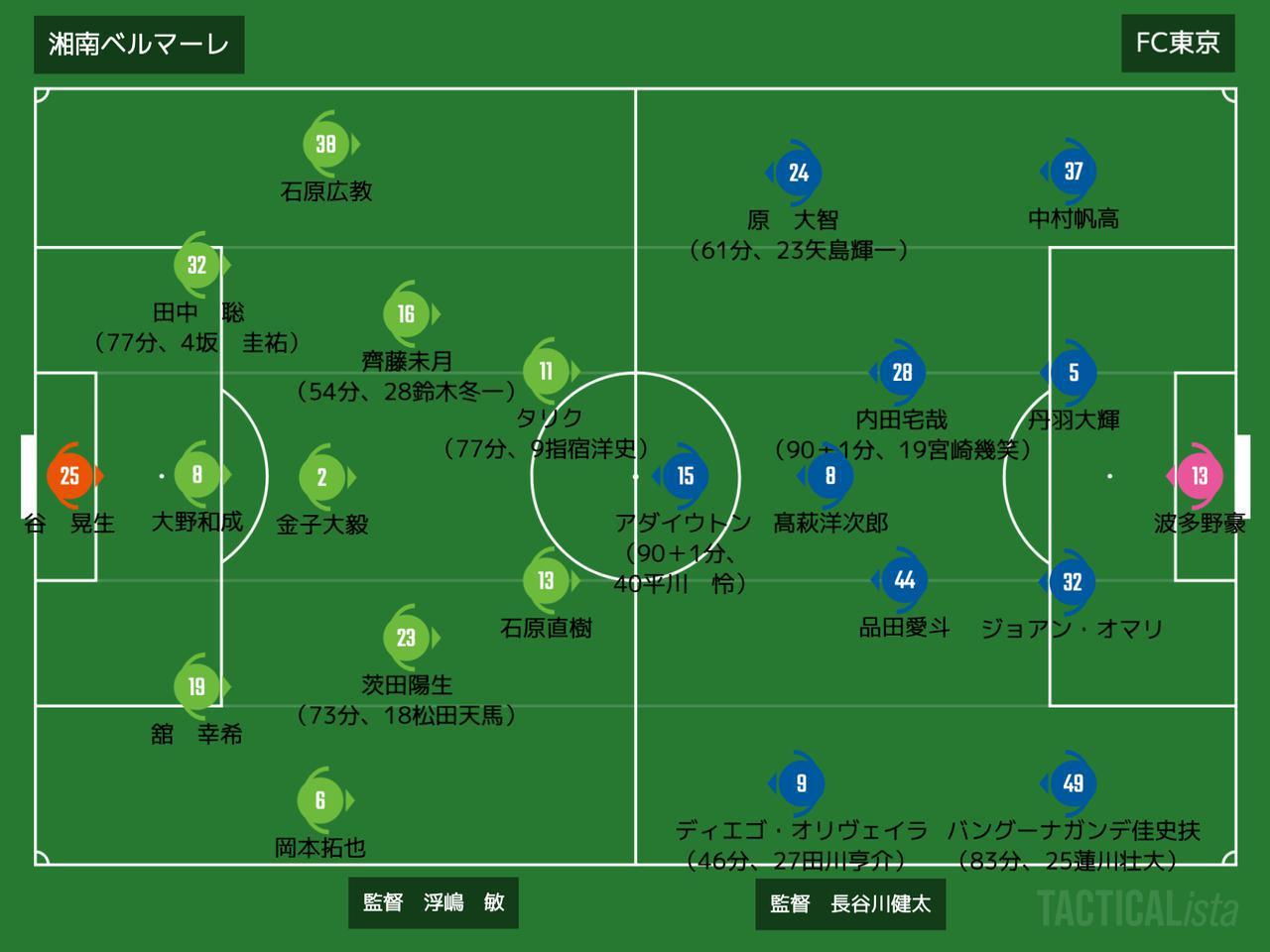画像: ■2020年10月4日 J1リーグ第20節(@BMWス:観衆4,691人) 湘南 0-1 FC東京 得点:(東)アダイウトン