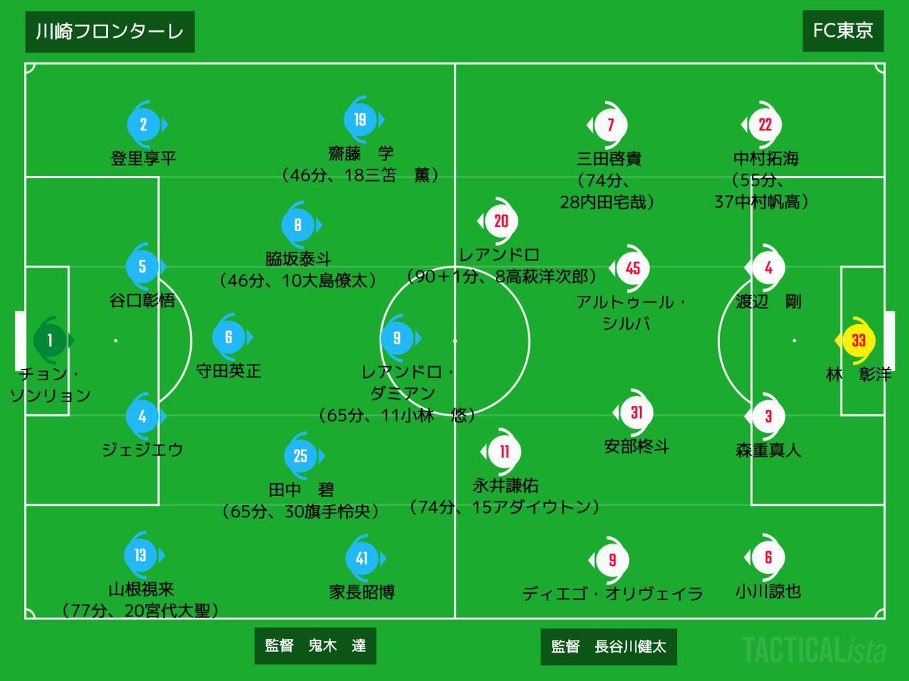 画像: ■2020年10月7日 ルヴァンカップ準決勝(@等々力:観衆6,635人) 川崎F 0-2 FC東京 得点:(東)レアンドロ2