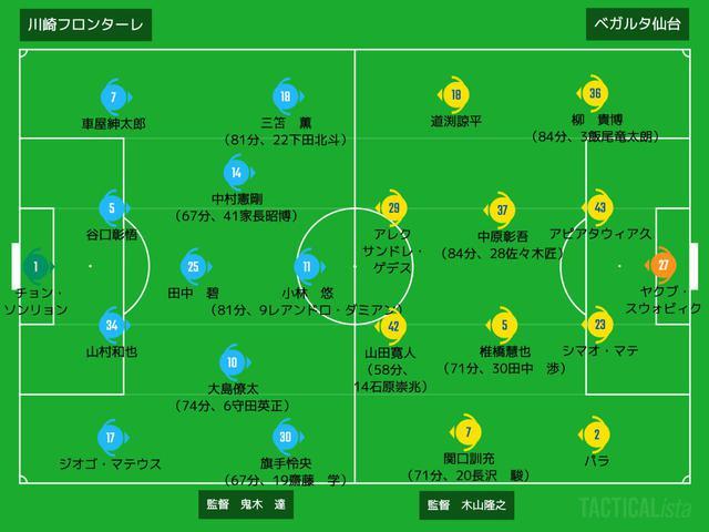 画像: ■2020年10月10日 J1リーグ第21節(@等々力:観衆8,263人) 川崎F 1-0 仙台 得点:(川)小林悠
