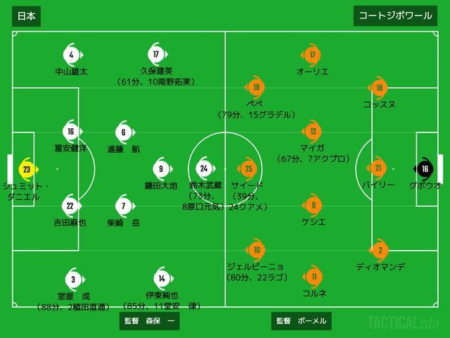 画像: ■2020年10月13日 国際親善試合(リモートマッチ/@オランダ:スタディオン・ハルヘンワール) 日本 1-0 コートジボワール 得点:(日)植田直通