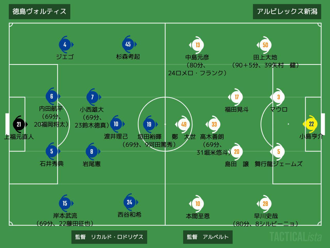 画像: ■2020年10月25日 J2リーグ第29節(@鳴門大塚:観衆5,171人) 徳島 0-0 新潟