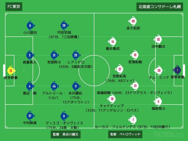画像: ■2020年11月11日 J1リーグ第33節(@味スタ:観衆6,357人) FC東京 1-0 札幌 得点者:(東)永井謙佑