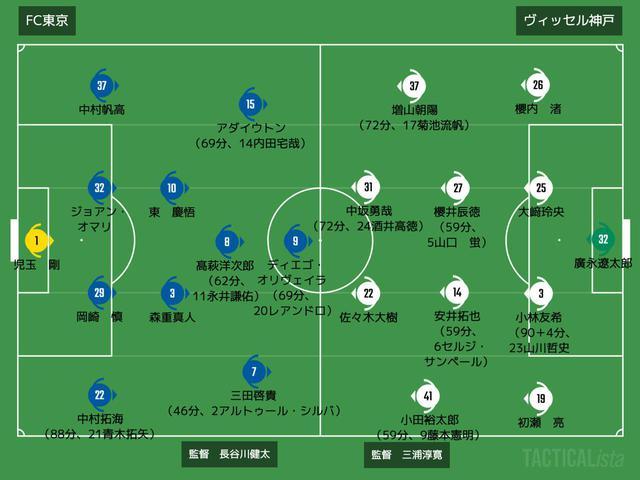 画像: ■2021年3月28日 JリーグYBCルヴァンカップ第2節(@味スタ/観衆:6,512人) FC東京 2-0 神戸 得点:(F)ディエゴ・オリヴェイラ、三田啓貴