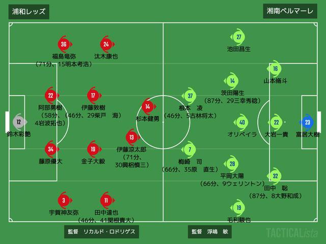 画像: ■2021年4月28日 JリーグYBCルヴァンカップ第4節(@埼玉/観衆4,231人) 浦和 0-0 湘南