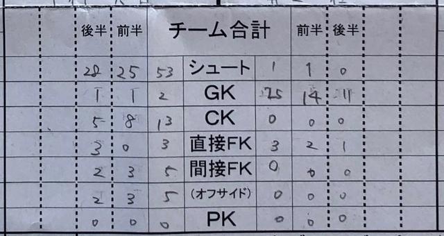 画像: この試合の公式記録。シュート53本の猛攻を浴び、米子松蔭のシュートは1本だけだった