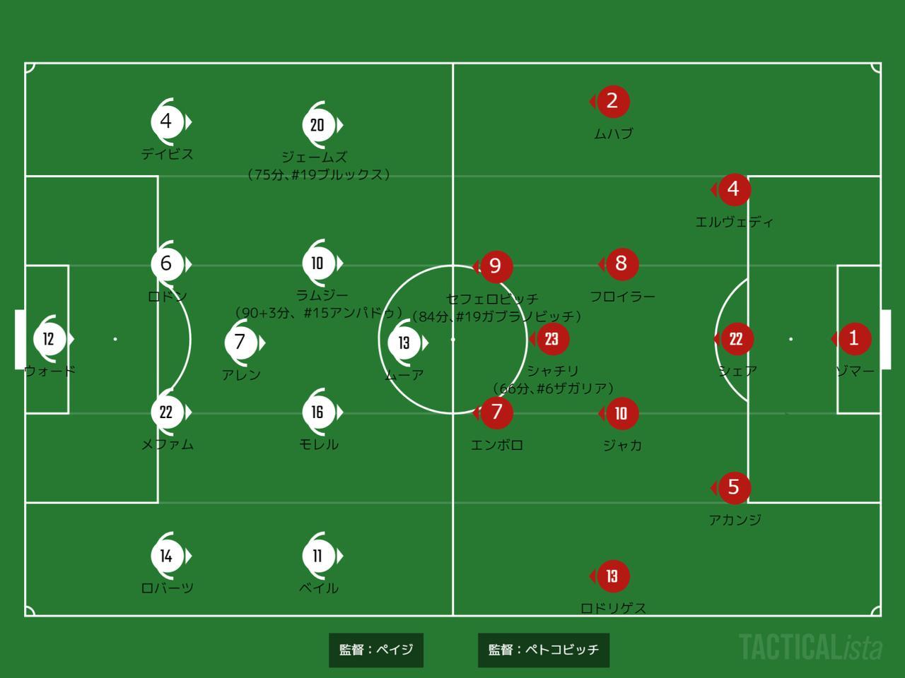 画像: ■6月12日 GS第1節・グループA(@バクー・オリンピックスタジアム) ウェールズ 1-1 スイス 得点:【ウ】ムーア(74分) 【ス】エンボロ(49分)