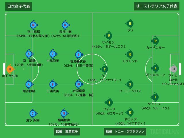 画像: ■2021年7月14日 国際親善試合(@サンガS/観衆2,584人) 日本女子 1-0 オーストラリア女子 得点者:(日)岩渕真奈