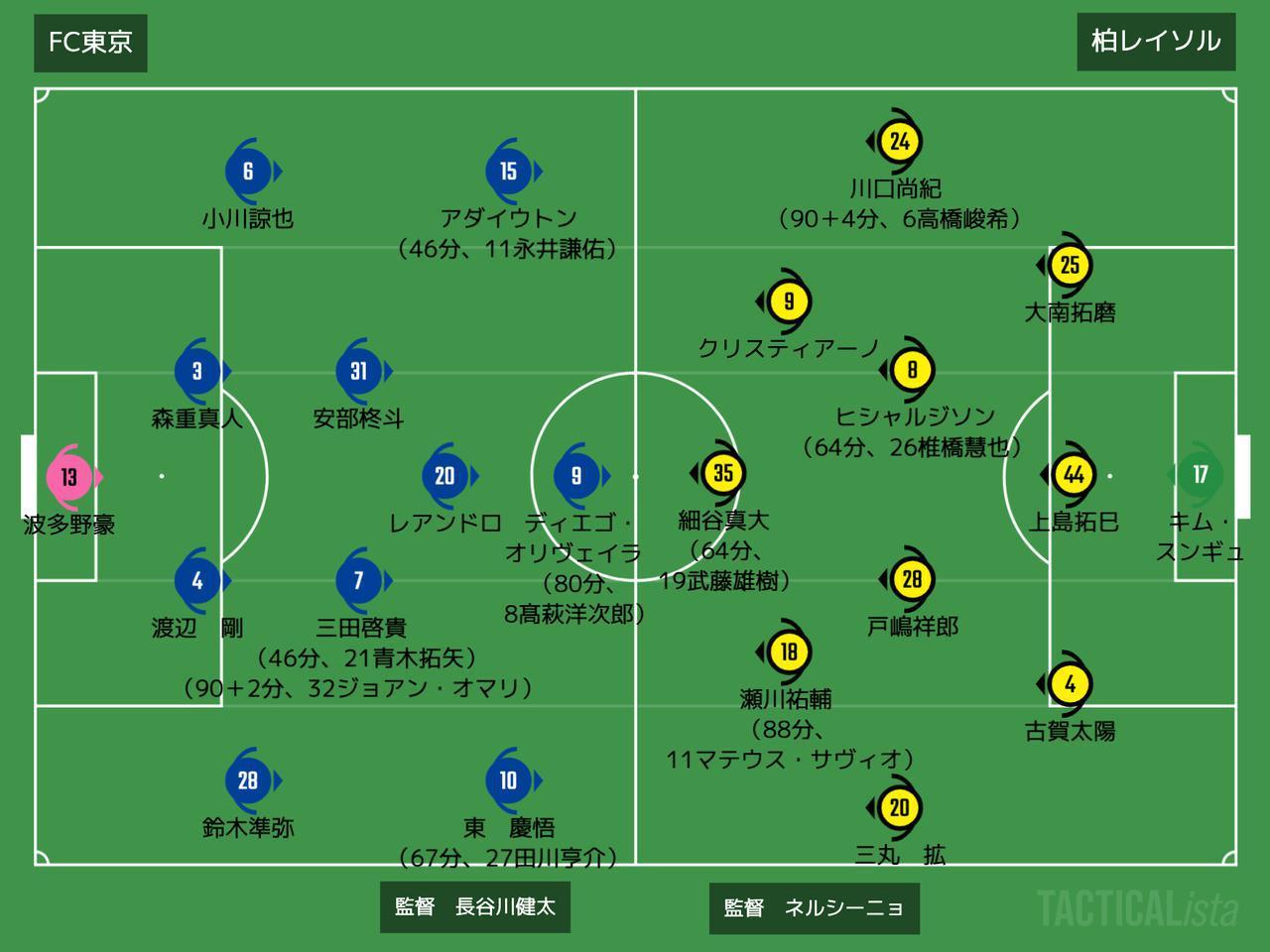 画像: ■2021年9月12日 明治安田生命J1リーグ第28節(@味スタ/観衆4,987人) FC東京 0-1 柏 得点者:(柏)細谷真大