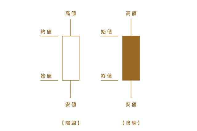 画像1: (2)テクニカル分析~安く買って高く売る!~