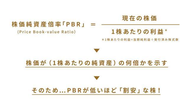 画像2: (1)ファンダメンタルズ分析 ~業績の良い会社を見つけよう!~