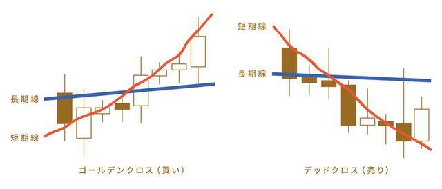 画像2: (2)テクニカル分析~安く買って高く売る!~