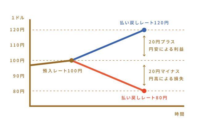 画像: 預け入れと払い戻しの為替レートの差