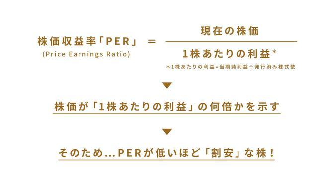 画像1: (1)ファンダメンタルズ分析 ~業績の良い会社を見つけよう!~