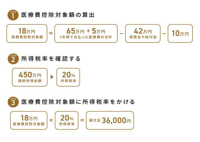 画像: 還付金の計算例