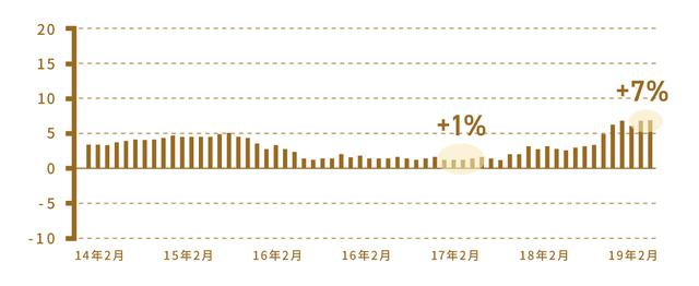 画像: ※国内債券型、国内株式型、海外債券型、海外株式型という4種類の投資信託に、4分の1ずつ均等投資した場合。 ※追加型株式投信(約5,800本)を対象としたファンドタイプ毎の指数。ファンドタイプはQUICK独自の分類。 ※各月末を基準に、10年前からのリターンを年率換算した値。 出典:QUICK、期間:2014年2月末~2019年2月末