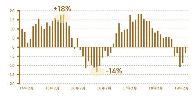 画像: ※国内債券型、国内株式型、海外債券型、海外株式型という4種類の投資信託に、4分の1ずつ均等投資した場合。 ※追加型株式投信(約5,800本)を対象としたファンドタイプ毎の指数。ファンドタイプはQUICK独自の分類。 出典:QUICK、期間:2014年2月末~2019年2月末