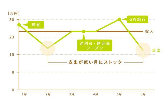画像2: 家計管理の基本を理解しよう