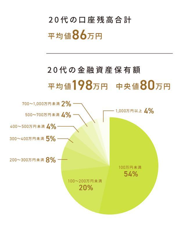 画像: 一人暮らしの20代の平均貯蓄額