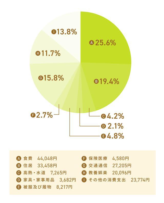 画像: 一人暮らしの平均消費支出
