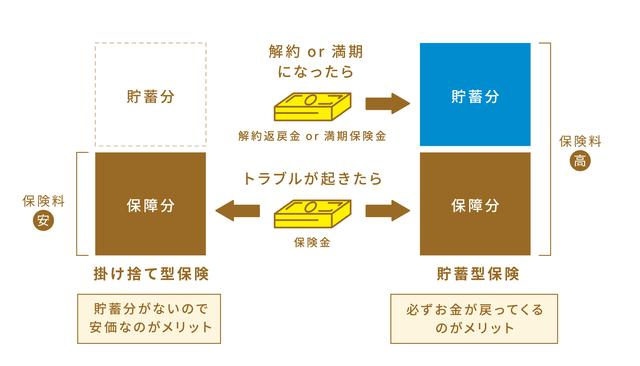 画像: 掛け捨て型保険と貯蓄型保険の違いは?