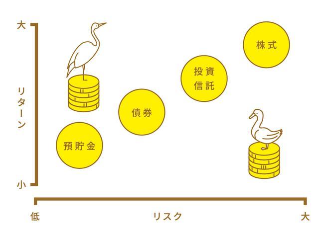 画像: リスク・リターンで言うと、サギは左上、カモは右下。どちらにも引っかからないように要注意…。