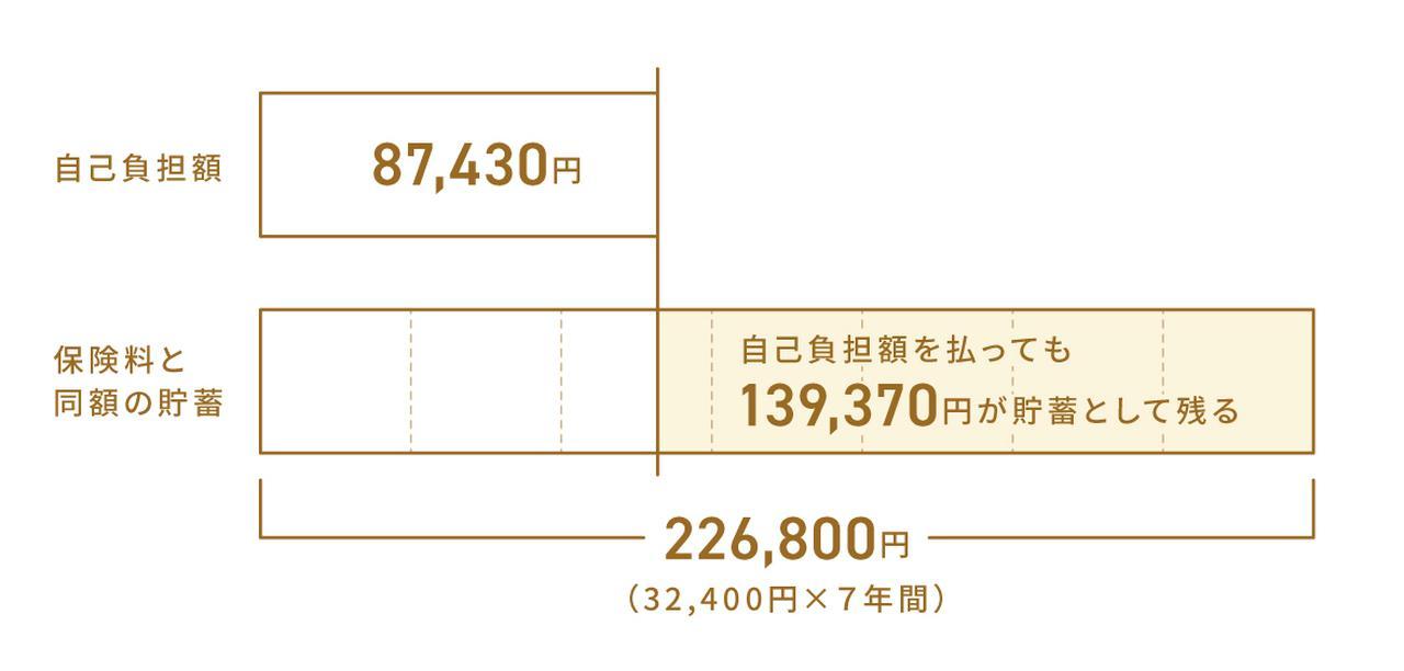 画像: Aさんの自己負担額と貯蓄の比較