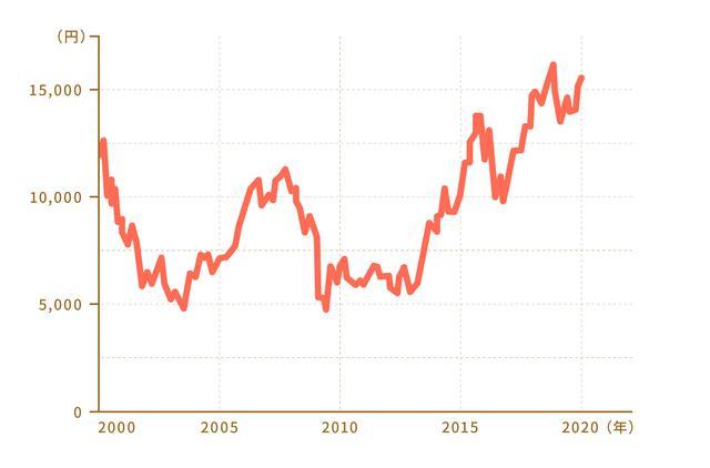 画像: 2000年から2020年までの日経平均に連動する投資信託の値動き。『なまけものが得をするワンコインつみたて投資術』(ダイヤモンド社)より引用改変