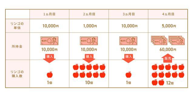 画像: 4カ月目にリンゴを1個5,000円で販売した場合、3万円の利益を得られた