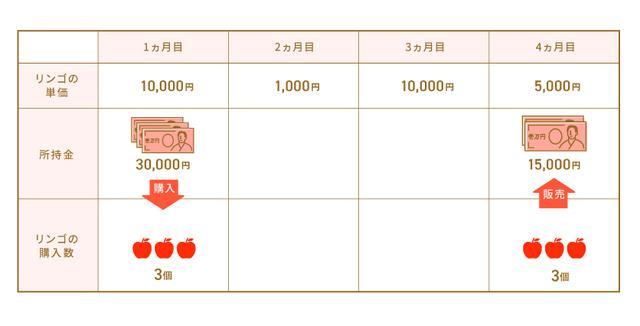 画像: リンゴを1カ月目で一括購入、4カ月目で販売した場合、15,000円損をする