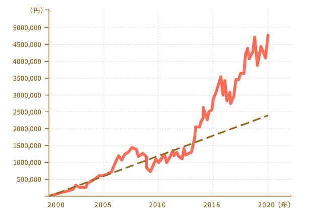 画像: 点線が投資元本の累計、実線が売却した際の価格。『なまけものが得をするワンコインつみたて投資術』(ダイヤモンド社)より引用改変