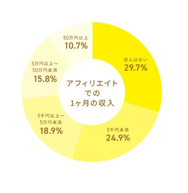 画像: 出典:NPO法人アフィリエイトマーケティング協会「アフィリエイト・プログラムに関する意識調査2019」/有効回答数:2,097件