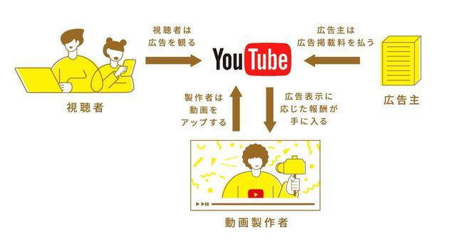画像1: 広告収入のしくみと広告の種類