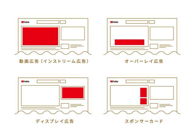 画像2: 広告収入のしくみと広告の種類