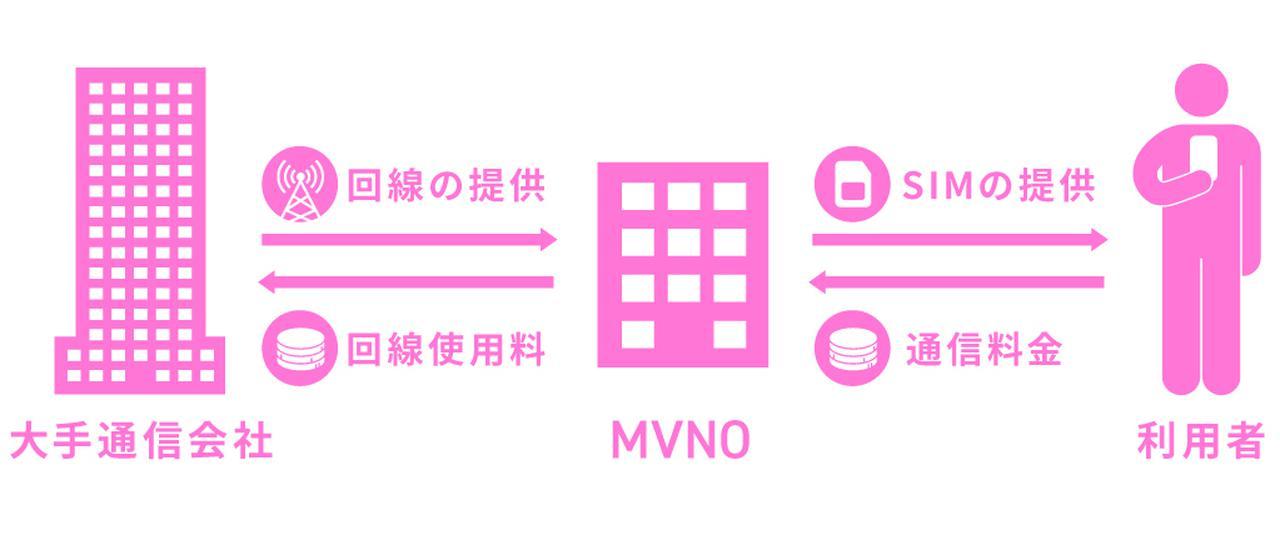画像: 格安SIMのスマホ代が安い理由は?