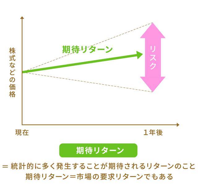 画像3: 投資における「リターンとリスク」とは