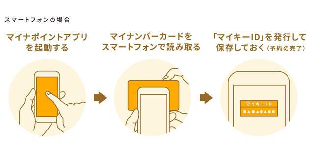 画像: (2)マイナポイントをアプリで予約する