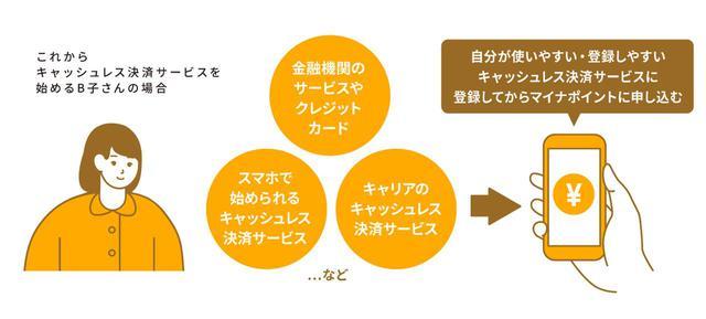 画像2: キャッシュレス決済サービスの選び方