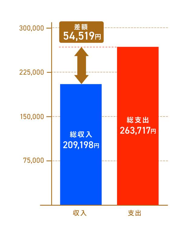 画像: 総務省統計局「 家計調査年報(家計収支編)平成29年(2017年) 」 4) を基に作成